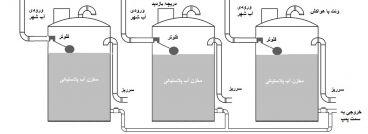 افزایش حجم ذخیره سازی مخزن آب ( اتصال مخازن چندگانه )