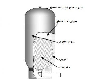 انواع مختلف منبع انبساط بسته کدامند؟ تنظیم فشار منبع انبساط بسته یا منبع تحت فشار