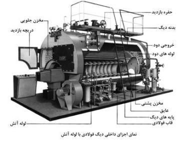 دیگ (Boiler) و انواع آن و هرنوع اطلاعات راجب دیگ ها