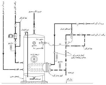 شرایط نصب و تعمیر و نگهداری منبع کویل دار