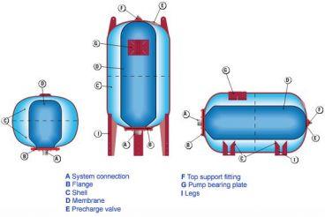 منبع انبساط بسته در سیستم گرمایشی