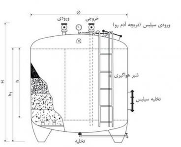 مشخصات فنی فیلتر شنی و جدول محاسبه