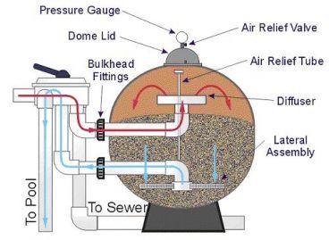 کاربرد سیلیس در انواع فیلتر شنی استخر:
